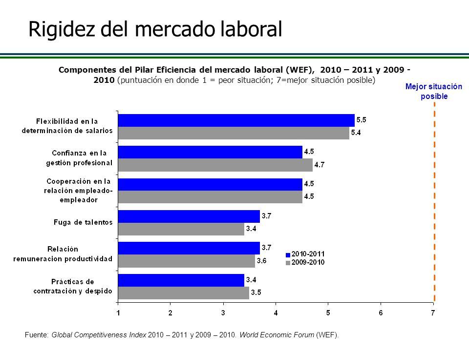 Rigidez del mercado laboral Componentes del Pilar Eficiencia del mercado laboral (WEF), 2010 – 2011 y 2009 - 2010 (puntuación en donde 1 = peor situac