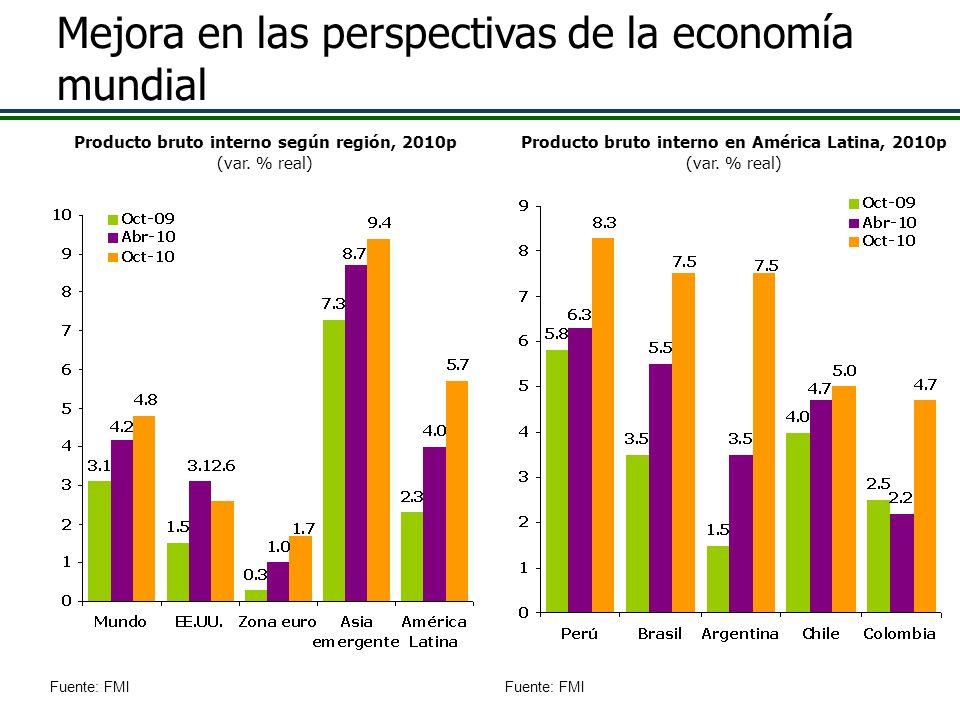 Producto bruto interno según región, 2010p (var. % real) Producto bruto interno en América Latina, 2010p (var. % real) Mejora en las perspectivas de l