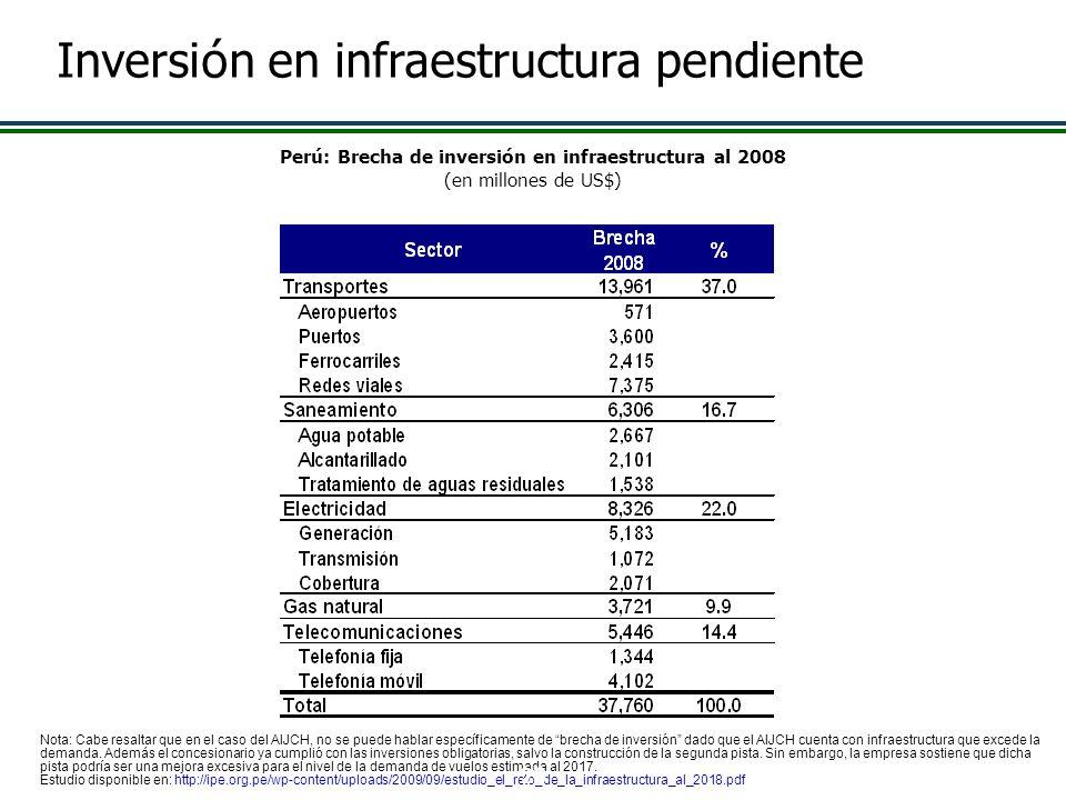 Perú: Brecha de inversión en infraestructura al 2008 (en millones de US$) Nota: Cabe resaltar que en el caso del AIJCH, no se puede hablar específicam
