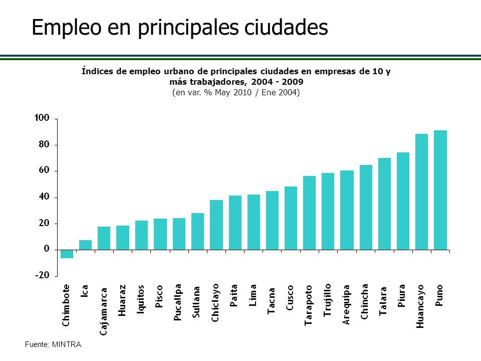Empleo en principales ciudades Índices de empleo urbano de principales ciudades en empresas de 10 y más trabajadores, 2004 - 2009 (en var. % May 2010
