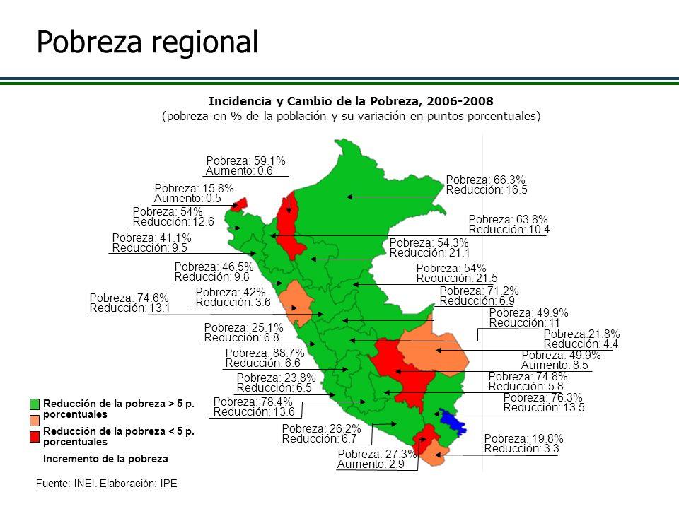 23 Incidencia y Cambio de la Pobreza, 2006-2008 (pobreza en % de la población y su variación en puntos porcentuales) Fuente: INEI. Elaboración: IPE Po