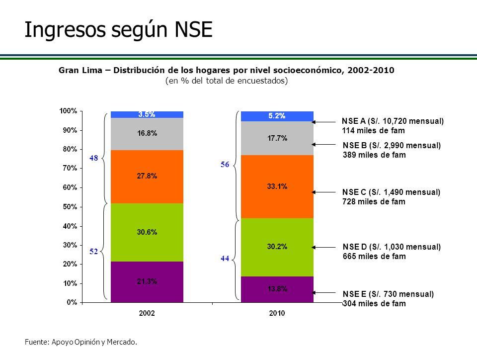 Gran Lima – Distribución de los hogares por nivel socioeconómico, 2002-2010 (en % del total de encuestados) Fuente: Apoyo Opinión y Mercado. NSE E (S/