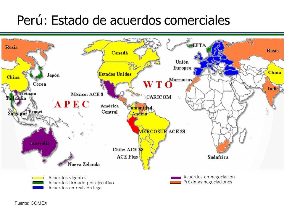 25 Fuente: COMEX Per ú : Estado de acuerdos comerciales Acuerdos vigentes Acuerdos firmado por ejecutivo Acuerdos en revisión legal Acuerdos en negoci