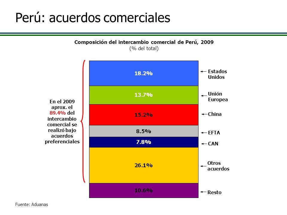 Fuente: Aduanas Estados Unidos CAN Unión Europea EFTA Resto China Composición del intercambio comercial de Perú, 2009 (% del total) En el 2009 aprox.