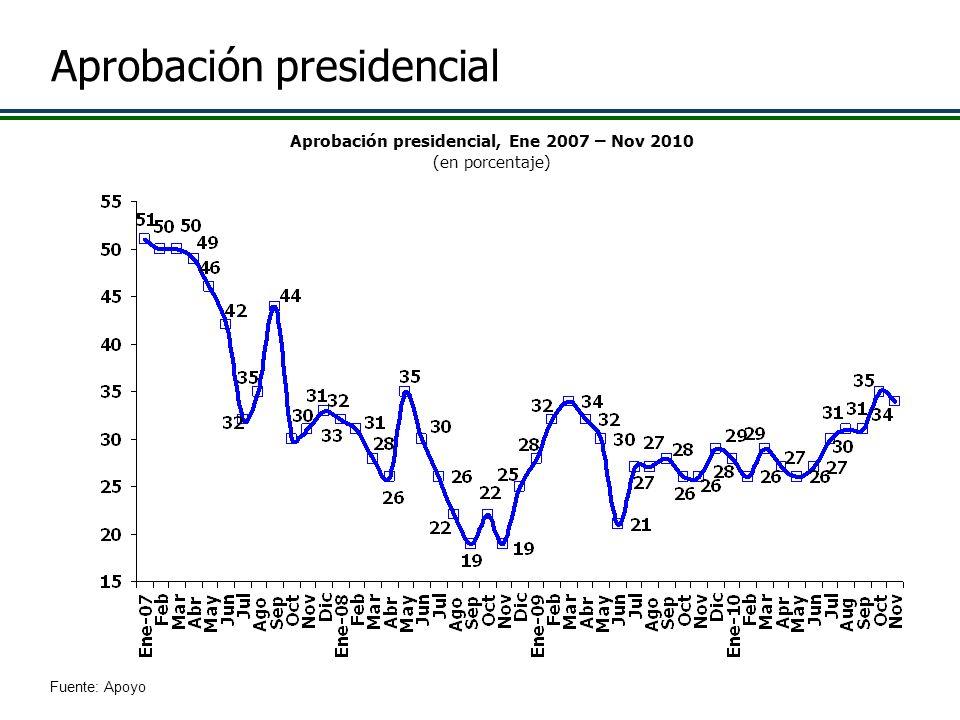 Aprobación presidencial Aprobación presidencial, Ene 2007 – Nov 2010 (en porcentaje) Fuente: Apoyo