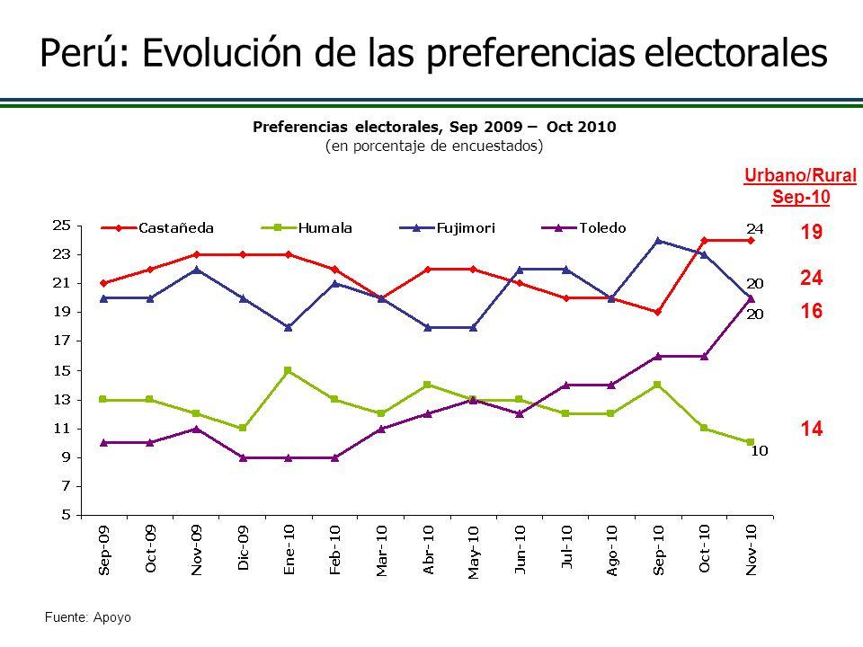 Perú: Evolución de las preferencias electorales Preferencias electorales, Sep 2009 – Oct 2010 (en porcentaje de encuestados) Fuente: Apoyo Urbano/Rura