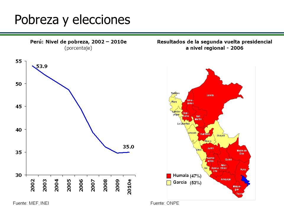 Fuente: MEF, INEI Resultados de la segunda vuelta presidencial a nivel regional - 2006 Fuente: ONPE Humala García (47%) (53%) Perú: Nivel de pobreza,