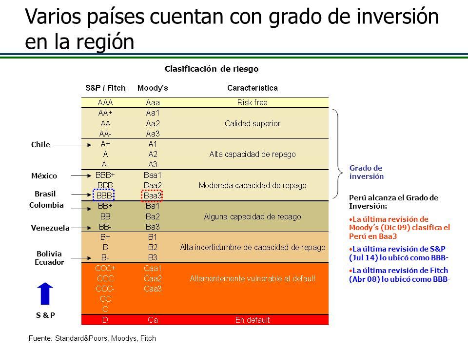 Clasificación de riesgo Fuente: Standard&Poors, Moodys, Fitch Grado de inversión Colombia Chile Perú alcanza el Grado de Inversión: La última revisión