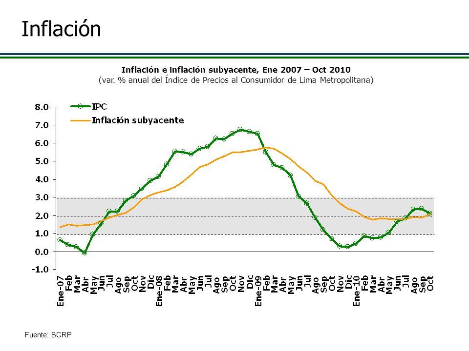 Fuente: BCRP Inflación e inflación subyacente, Ene 2007 – Oct 2010 (var. % anual del Índice de Precios al Consumidor de Lima Metropolitana) Inflación