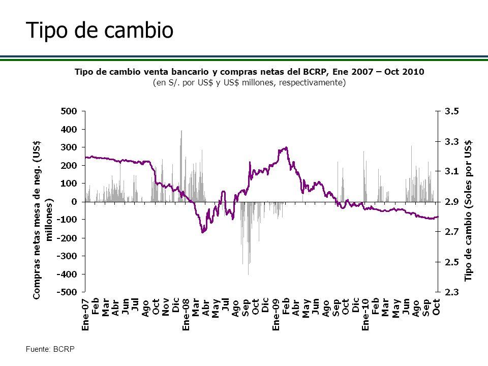 Tipo de cambio Tipo de cambio venta bancario y compras netas del BCRP, Ene 2007 – Oct 2010 (en S/. por US$ y US$ millones, respectivamente) Fuente: BC