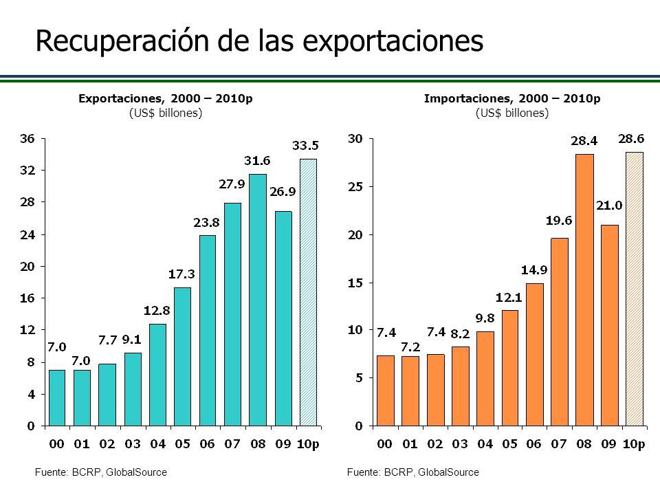 Recuperación de las exportaciones Importaciones, 2000 – 2010p (US$ billones) Exportaciones, 2000 – 2010p (US$ billones) Fuente: BCRP, GlobalSource