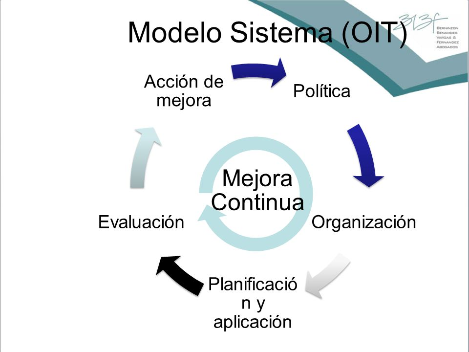 Política Organización Planificació n y aplicación Evaluación Acción de mejora Mejora Continua Modelo Sistema (OIT)