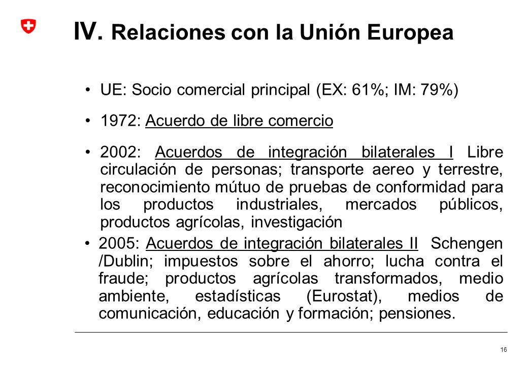 16 IV. Relaciones con la Unión Europea UE: Socio comercial principal (EX: 61%; IM: 79%) 1972: Acuerdo de libre comercio 2002: Acuerdos de integración