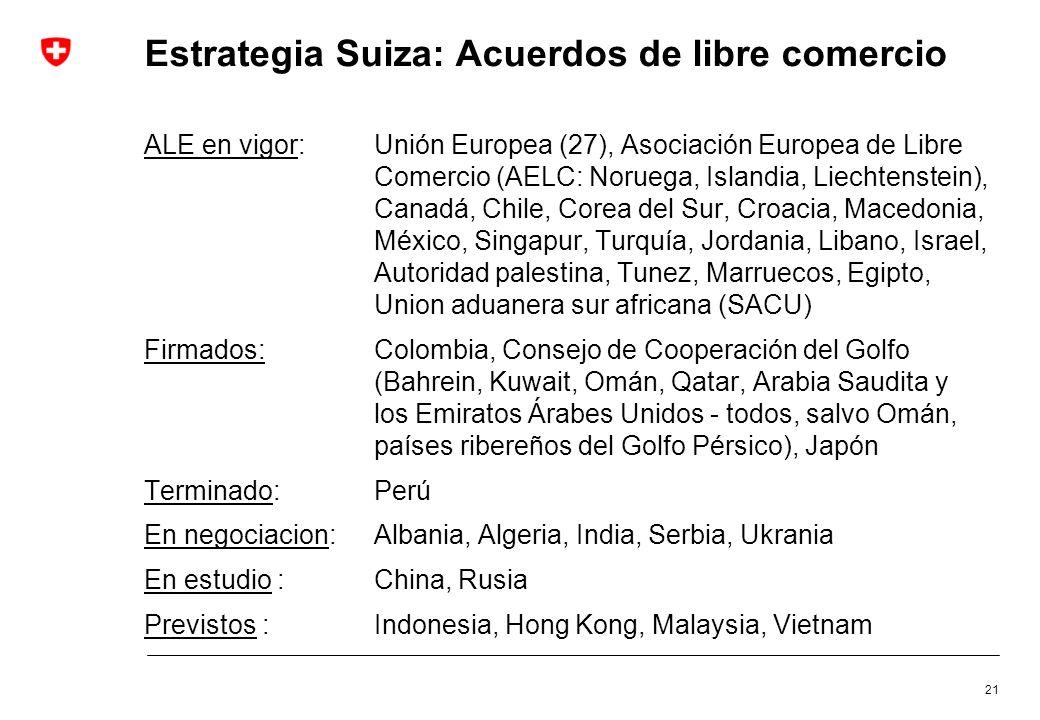Estrategia Suiza: Acuerdos de libre comercio ALE en vigor:Unión Europea (27), Asociación Europea de Libre Comercio (AELC: Noruega, Islandia, Liechtens
