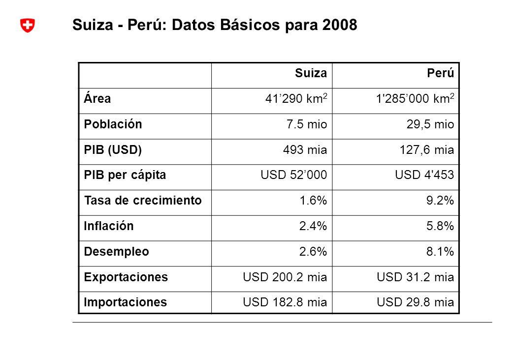 Suiza - Perú: Datos Básicos para 2008 SuizaPerú Área41290 km 2 1'285000 km 2 Población7.5 mio29,5 mio PIB (USD)493 mia127,6 mia PIB per cápitaUSD 5200
