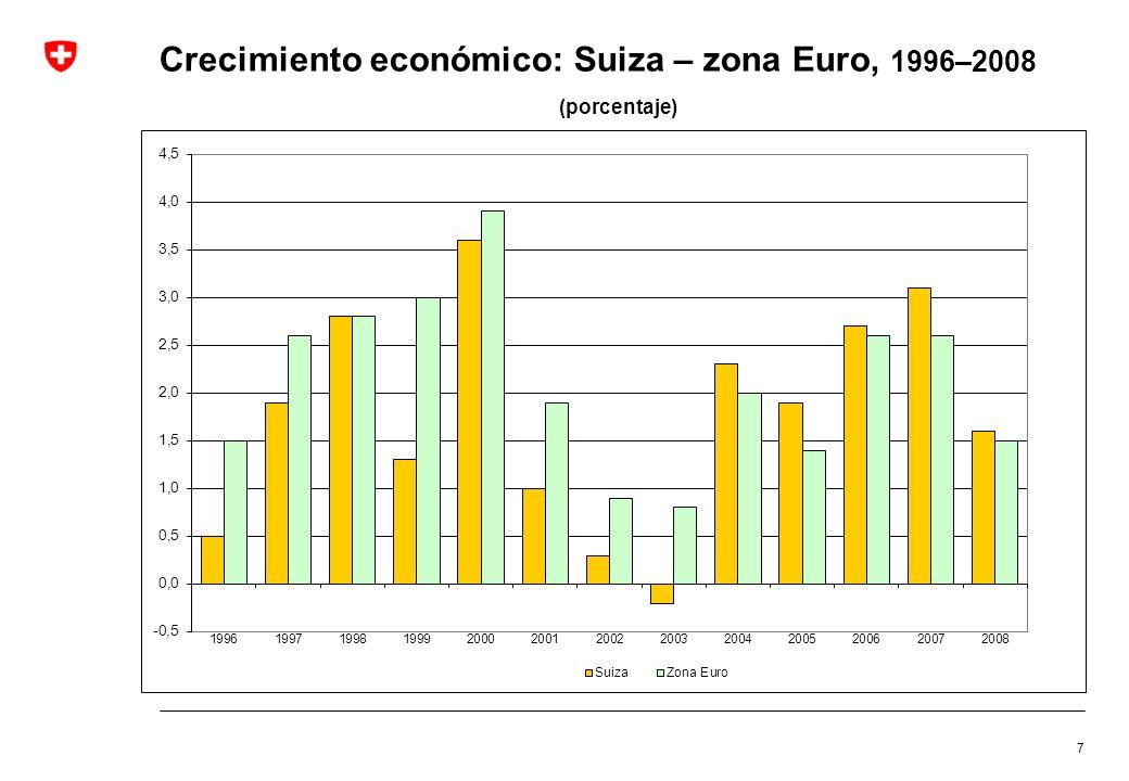 Crecimiento económico: Suiza – zona Euro, 1996–2008 (porcentaje) 7