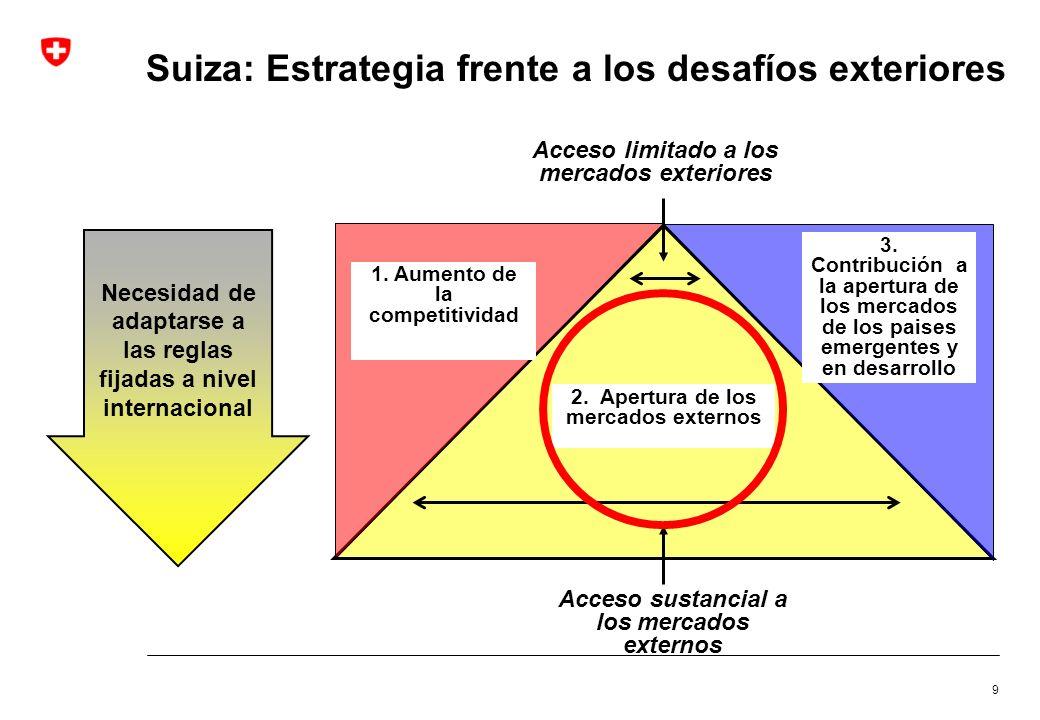 Acceso a los mercados exteriores Tres elementos principales 1.Organisación Mundial de Comercio 2.Acuerdos bilaterales con la Union Europea (UE) 3.Acuerdos de libre comercio 10