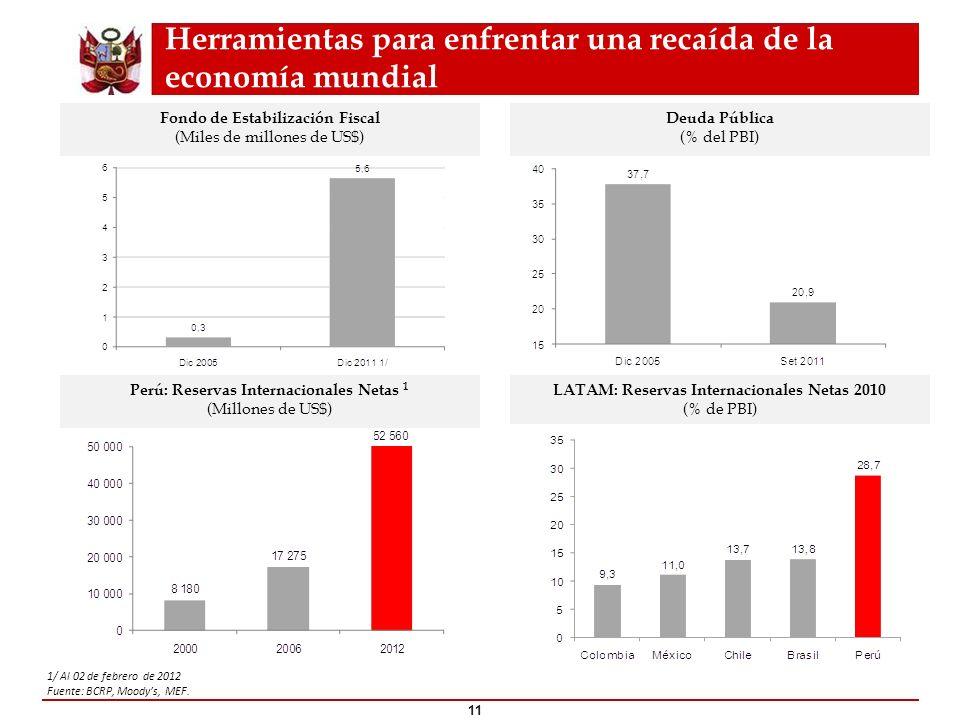 Herramientas para enfrentar una recaída de la economía mundial Fondo de Estabilización Fiscal (Miles de millones de US$) Deuda Pública (% del PBI) Per