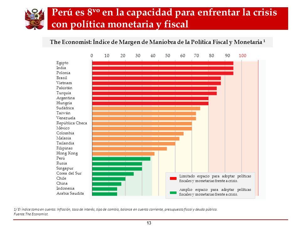 1/ El índice toma en cuenta: Inflación, tasa de interés, tipo de cambio, balance en cuenta corriente, presupuesto fiscal y deuda pública. Fuente:The E