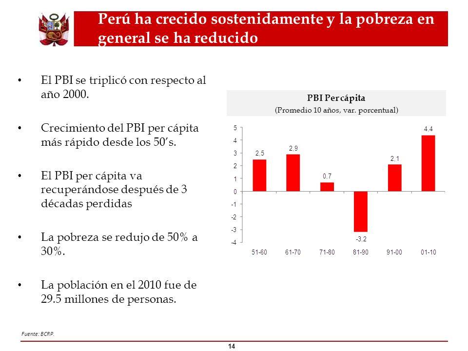 Perú ha crecido sostenidamente y la pobreza en general se ha reducido El PBI se triplicó con respecto al año 2000. Crecimiento del PBI per cápita más