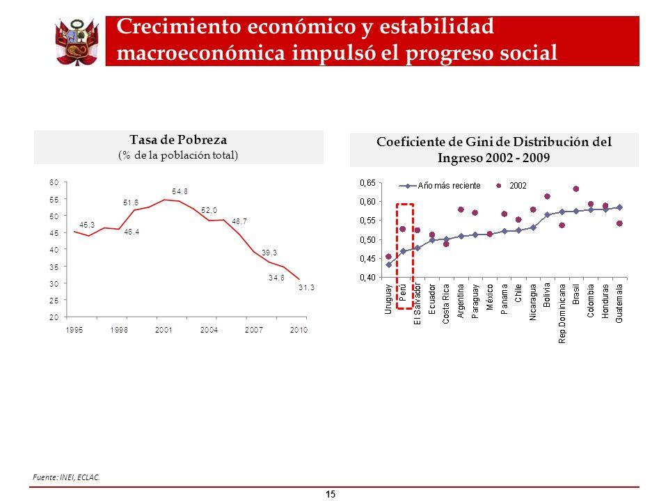 Crecimiento económico y estabilidad macroeconómica impulsó el progreso social 15 Tasa de Pobreza (% de la población total ) Coeficiente de Gini de Dis