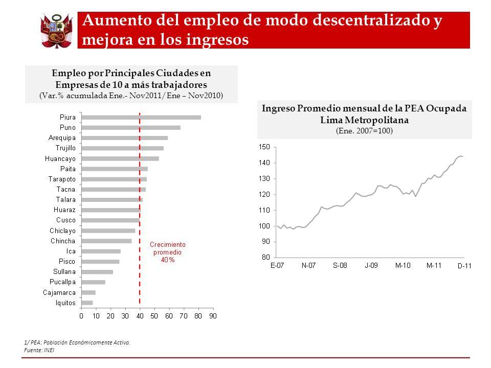 1/ PEA: Población Económicamente Activa. Fuente: INEI Aumento del empleo de modo descentralizado y mejora en los ingresos Empleo por Principales Ciuda