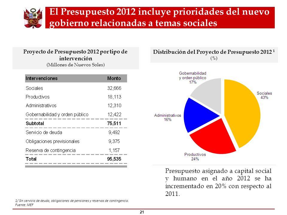 El Presupuesto 2012 incluye prioridades del nuevo gobierno relacionadas a temas sociales 21 Proyecto de Presupuesto 2012 por tipo de intervención (Mil