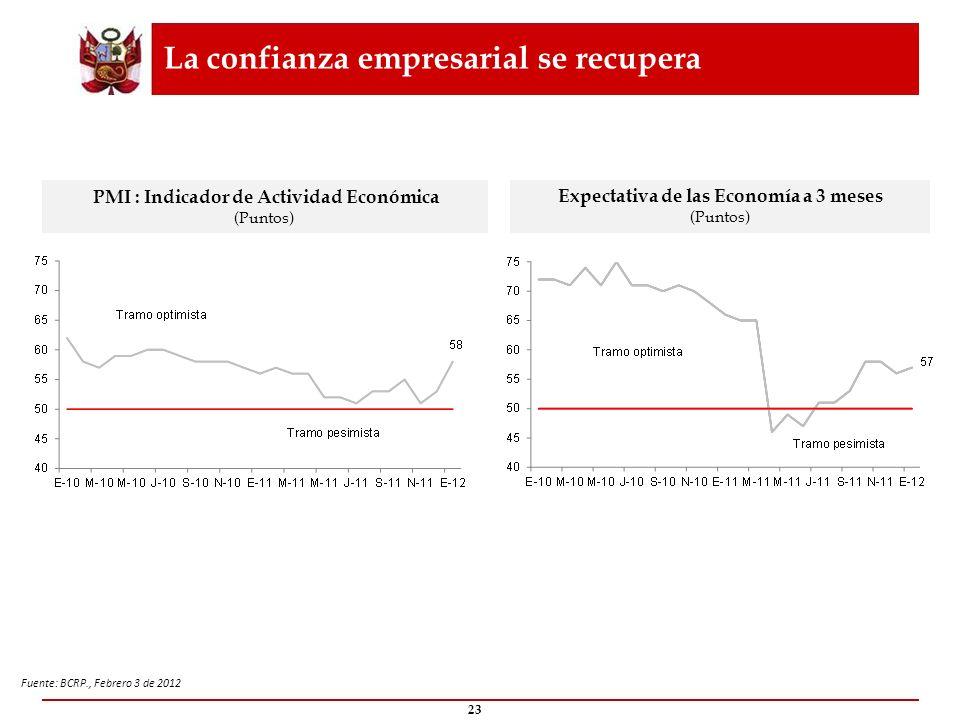La confianza empresarial se recupera 23 PMI : Indicador de Actividad Económica (Puntos) Fuente: BCRP., Febrero 3 de 2012 Expectativa de las Economía a