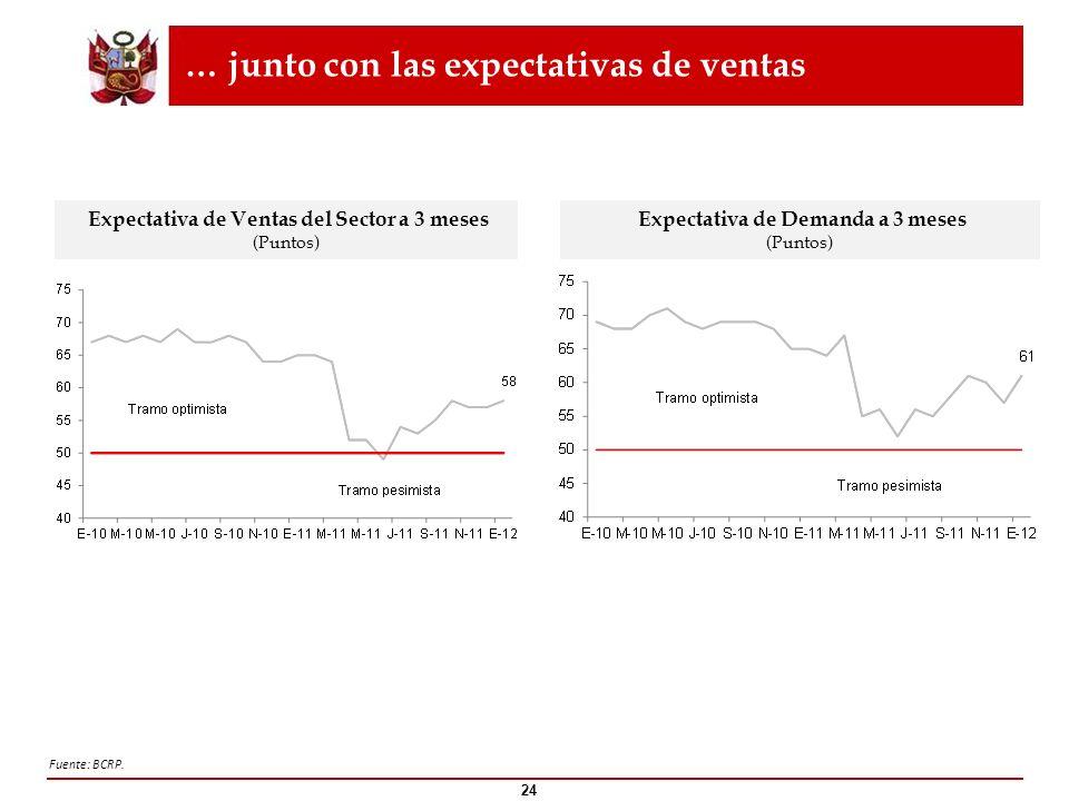 … junto con las expectativas de ventas 24 Fuente: BCRP. Expectativa de Ventas del Sector a 3 meses (Puntos) Expectativa de Demanda a 3 meses (Puntos)