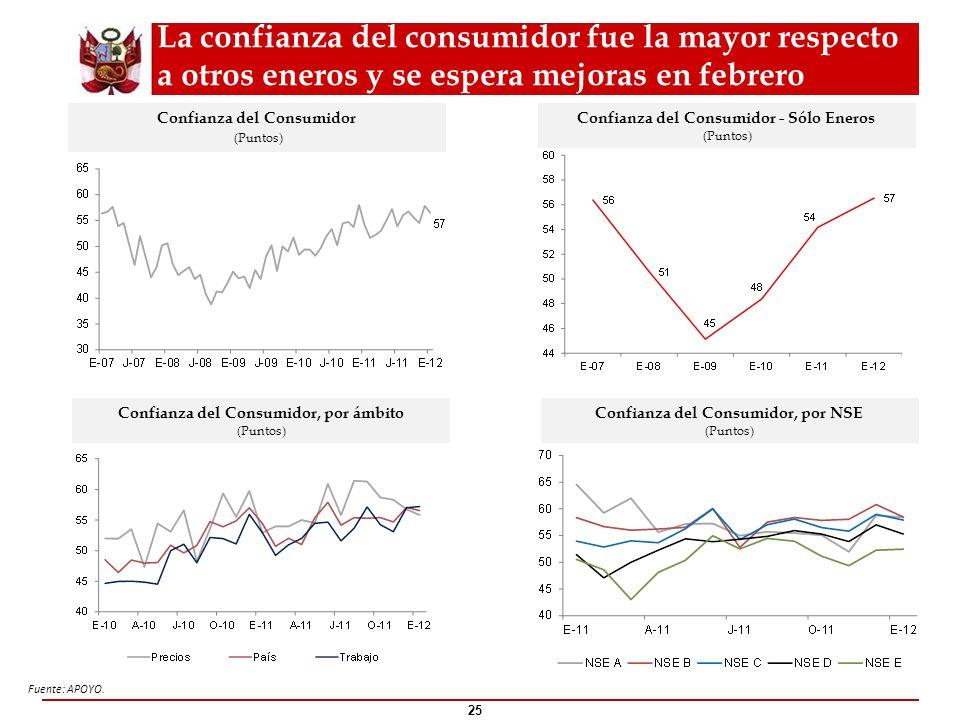 La confianza del consumidor fue la mayor respecto a otros eneros y se espera mejoras en febrero 25 Confianza del Consumidor (Puntos) Fuente: APOYO. Co