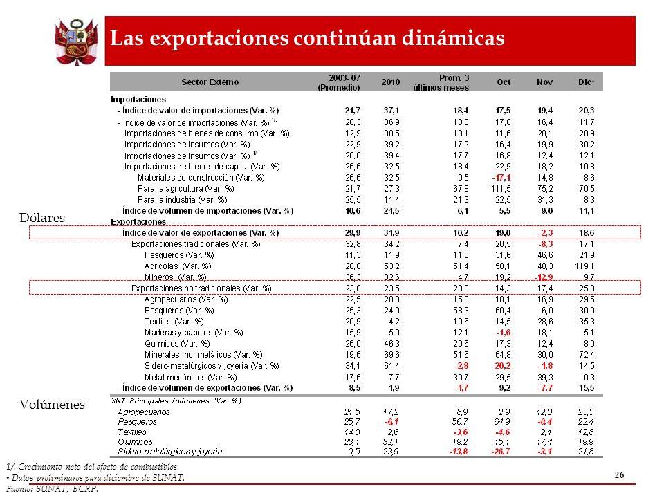 Las exportaciones continúan dinámicas 26 1/. Crecimiento neto del efecto de combustibles. Datos preliminares para diciembre de SUNAT. Fuente: SUNAT, B