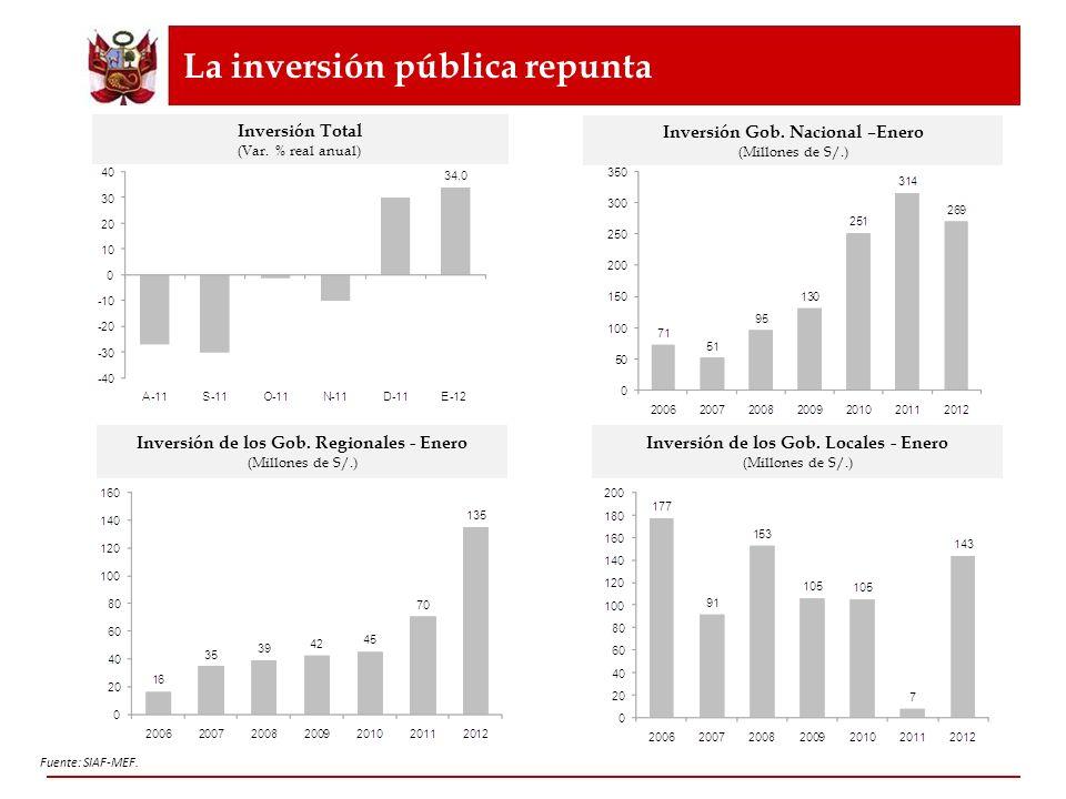 La inversión pública repunta Inversión Total (Var. % real anual) Inversión Gob. Nacional –Enero (Millones de S/.) Inversión de los Gob. Regionales - E