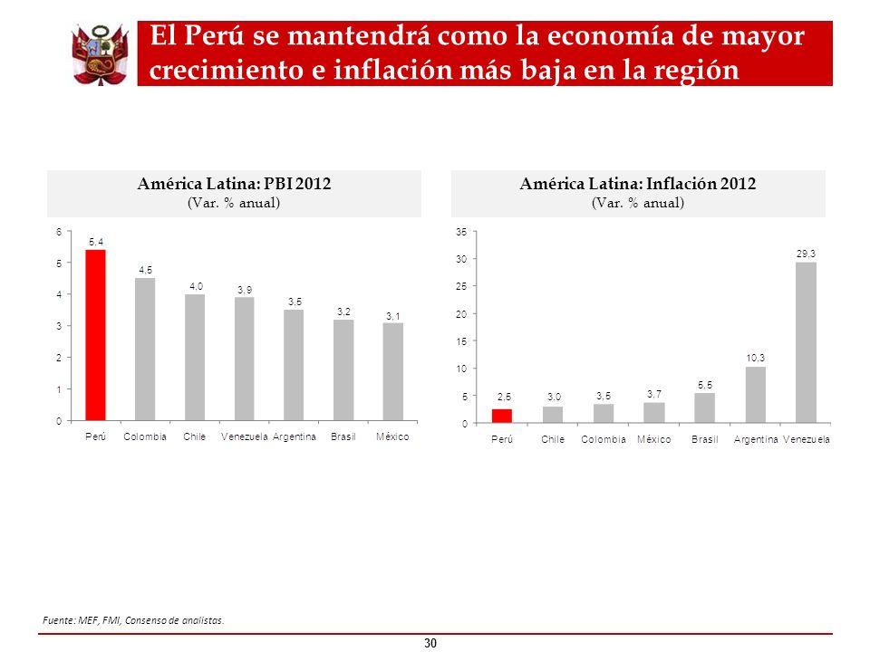 El Perú se mantendrá como la economía de mayor crecimiento e inflación más baja en la región 30 América Latina: PBI 2012 (Var. % anual) Fuente: MEF, F