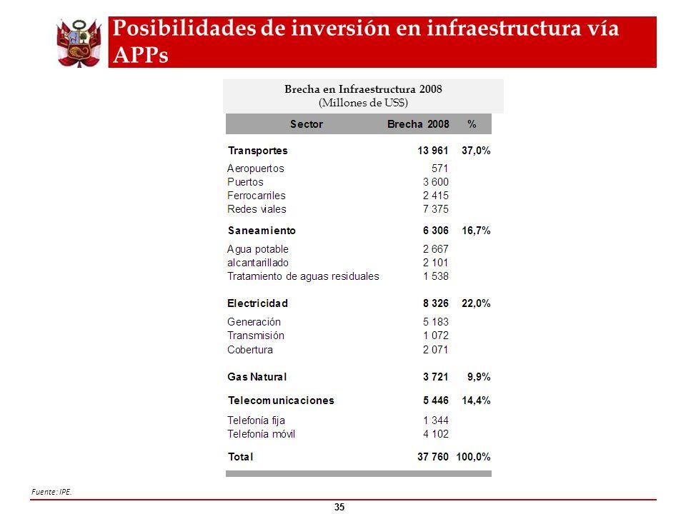Posibilidades de inversión en infraestructura vía APPs 35 Fuente: IPE. Brecha en Infraestructura 2008 (Millones de US$) 35