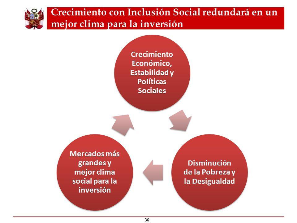 Crecimiento con Inclusión Social redundará en un mejor clima para la inversión 36