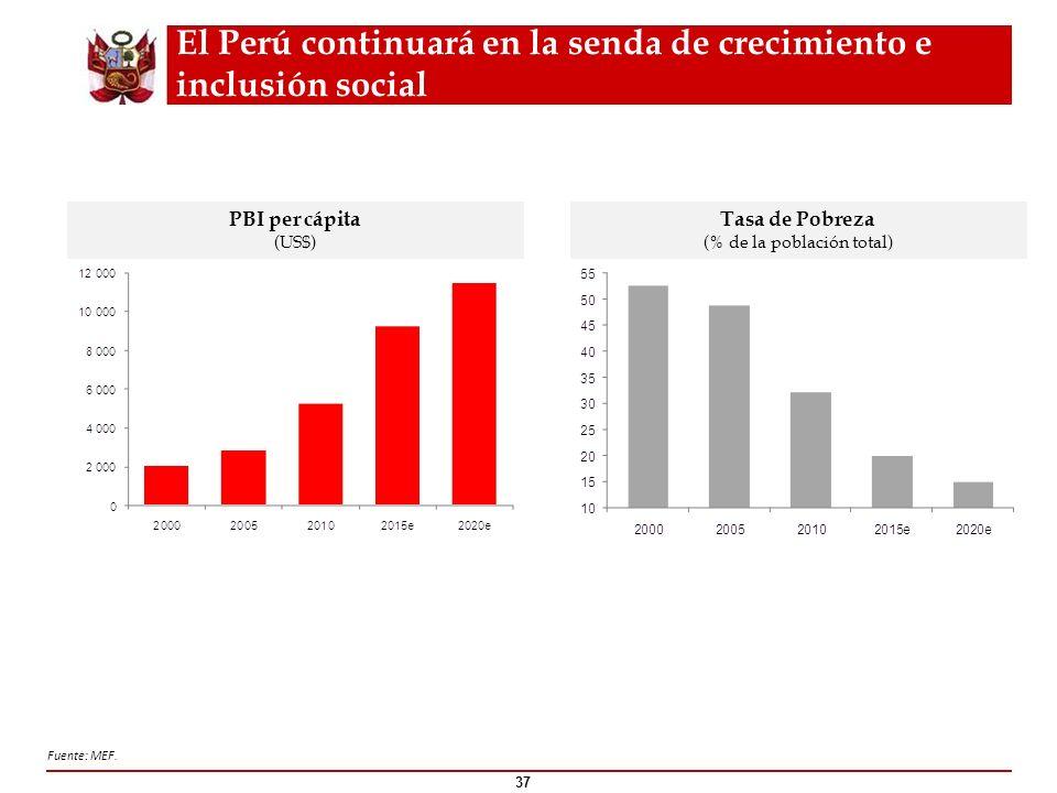 37 PBI per cápita (US$) Tasa de Pobreza (% de la población total) Fuente: MEF. El Perú continuará en la senda de crecimiento e inclusión social
