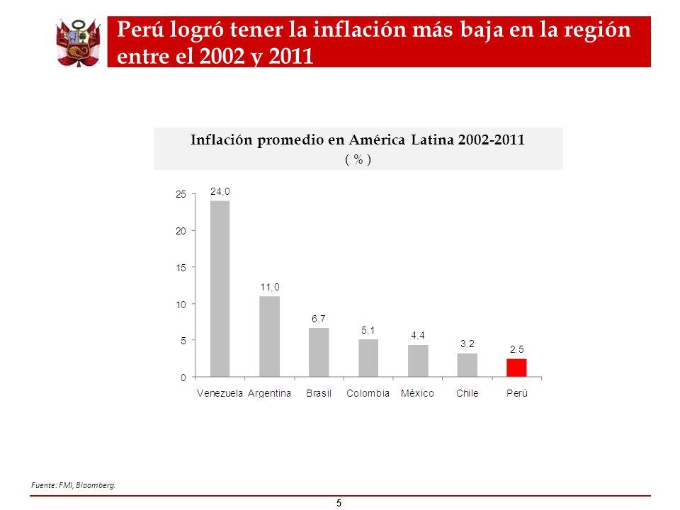 Perú logró tener la inflación más baja en la región entre el 2002 y 2011 5 Fuente: FMI, Bloomberg. Inflación promedio en América Latina 2002-2011 ( %