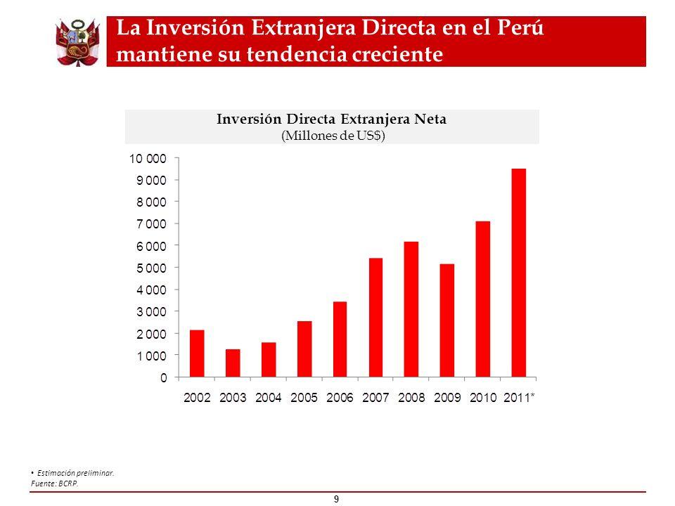 La Inversión Extranjera Directa en el Perú mantiene su tendencia creciente Estimación preliminar. Fuente: BCRP. 9 Inversión Directa Extranjera Neta (M