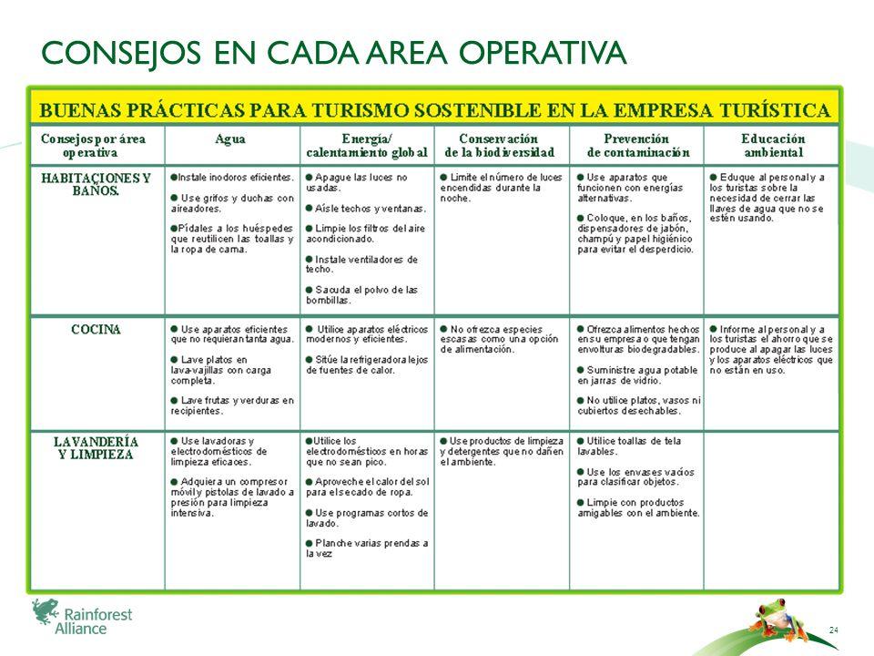 CONSEJOS EN CADA AREA OPERATIVA 24