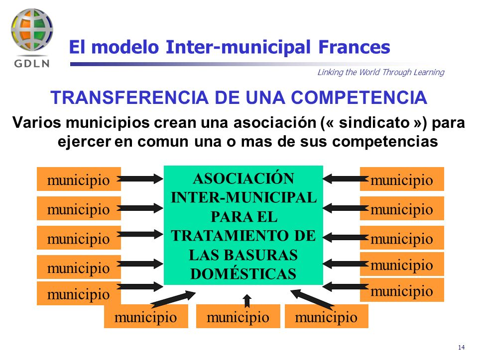 Linking the World Through Learning 14 El modelo Inter-municipal Frances TRANSFERENCIA DE UNA COMPETENCIA Varios municipios crean una asociación (« sin