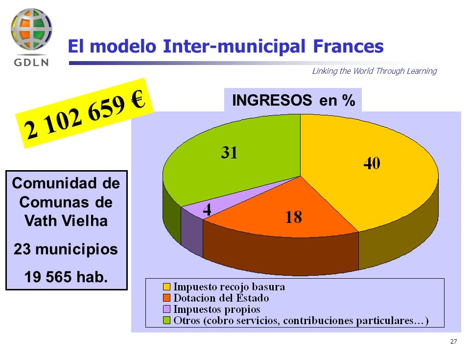 Linking the World Through Learning 27 El modelo Inter-municipal Frances INGRESOS en % 2 102 659 Comunidad de Comunas de Vath Vielha 23 municipios 19 565 hab.