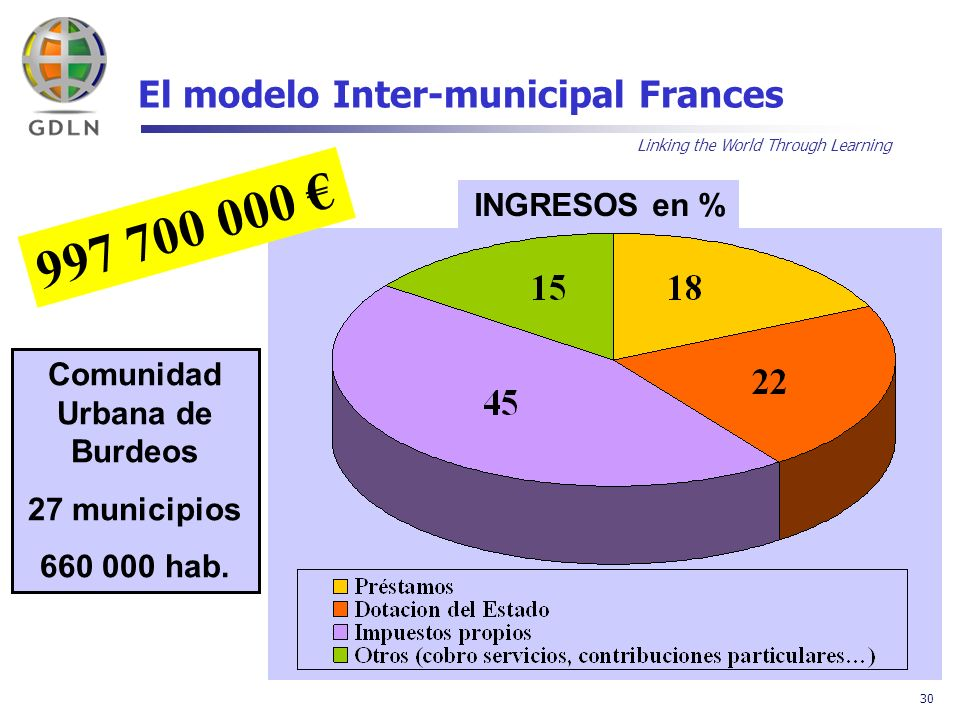 Linking the World Through Learning 30 El modelo Inter-municipal Frances INGRESOS en % 997 700 000 Comunidad Urbana de Burdeos 27 municipios 660 000 hab.