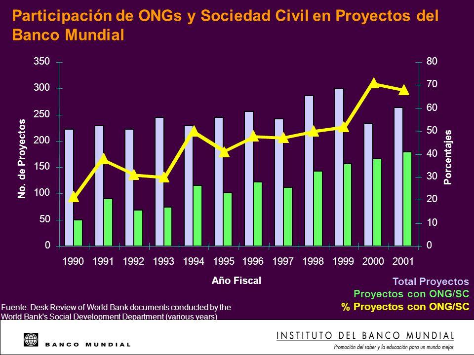 Participación de ONGs y Sociedad Civil en Proyectos del Banco Mundial Total Proyectos Proyectos con ONG/SC % Proyectos con ONG/SC 0 50 100 150 200 250
