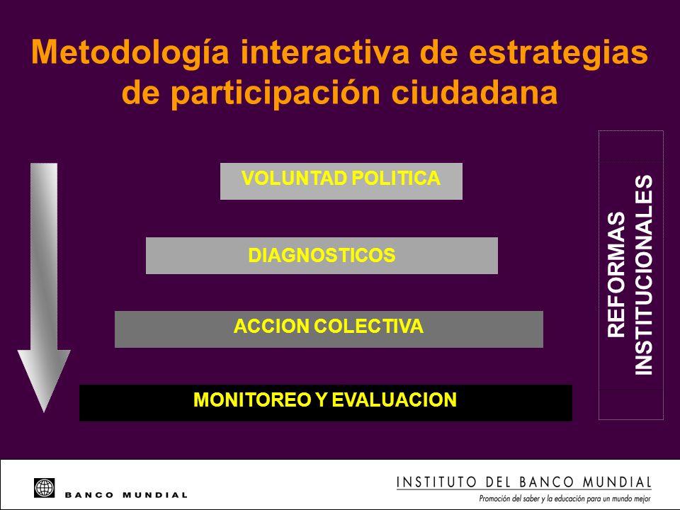 Metodología interactiva de estrategias de participación ciudadana VOLUNTAD POLITICA DIAGNOSTICOS ACCION COLECTIVA MONITOREO Y EVALUACION REFORMAS INST