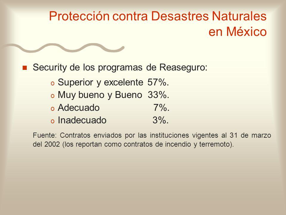 n n Security de los programas de Reaseguro: o o Superior y excelente 57%. o o Muy bueno y Bueno 33%. o o Adecuado 7%. o o Inadecuado 3%. Fuente: Contr