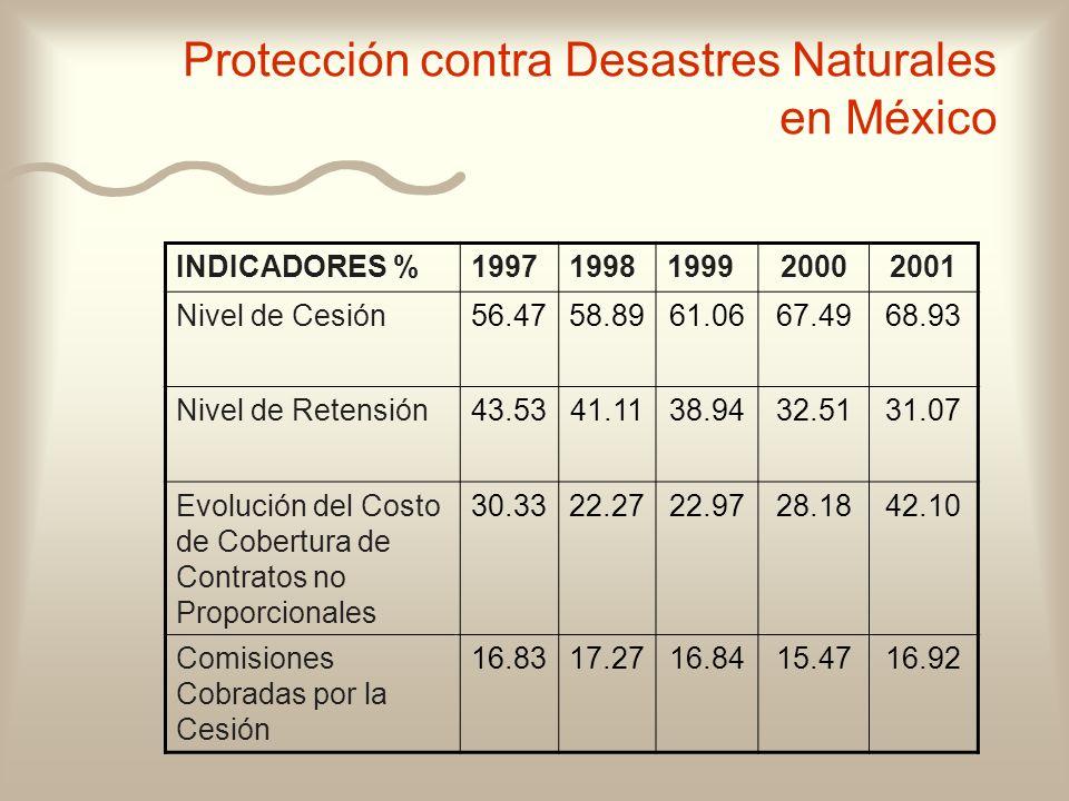 INDICADORES %19971998199920002001 Nivel de Cesión56.4758.8961.0667.4968.93 Nivel de Retensión43.5341.1138.9432.5131.07 Evolución del Costo de Cobertur