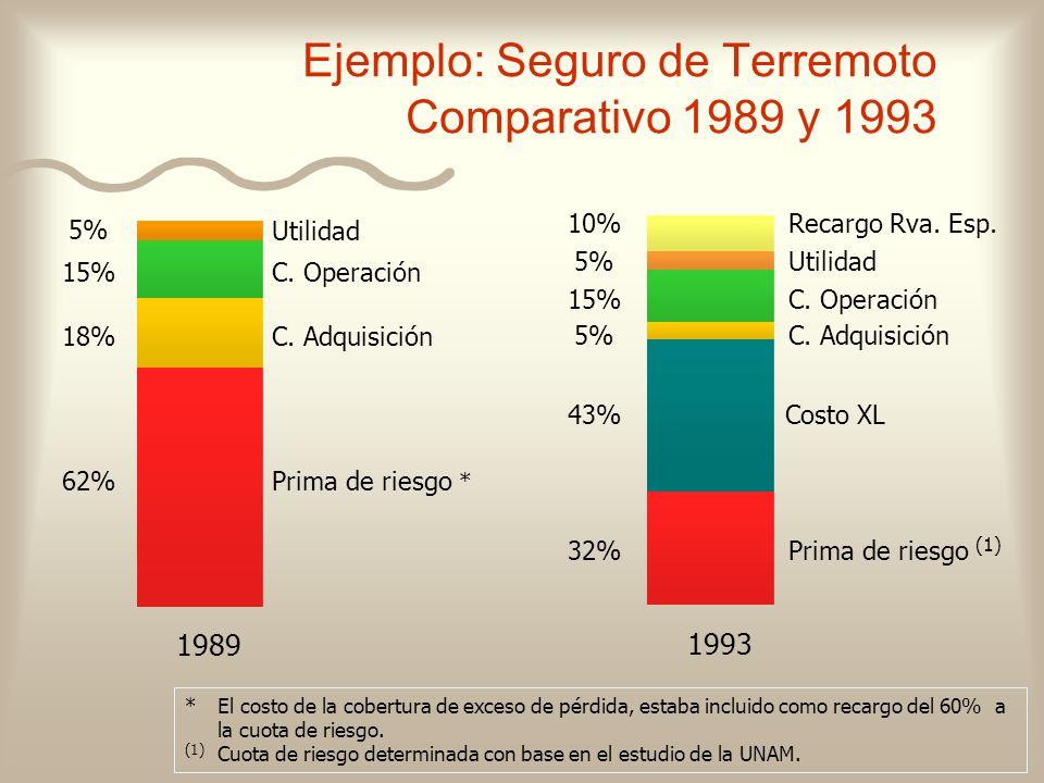 Ejemplo: Seguro de Terremoto Comparativo 1989 y 1993 1989 62%Prima de riesgo * 18%C. Adquisición 15% C. Operación 5% Utilidad 1993 32%Prima de riesgo
