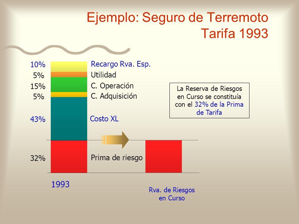 Ejemplo: Seguro de Terremoto Tarifa 1993 1993 Prima de riesgo Costo XL C. Adquisición C. Operación Utilidad Rva. de Riesgos en Curso La Reserva de Rie