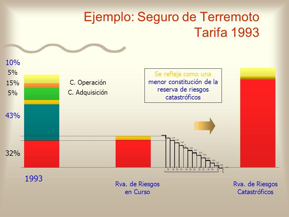 Rva. de Riesgos en Curso Rva. de Riesgos Catastróficos 1993 C. Adquisición C. Operación 32% 43% 5% 15% 5% 10% Se refleja como una menor constitución d
