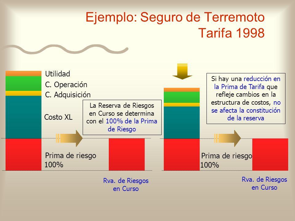 Ejemplo: Seguro de Terremoto Tarifa 1998 Costo XL C. Adquisición C. Operación Utilidad Rva. de Riesgos en Curso La Reserva de Riesgos en Curso se dete